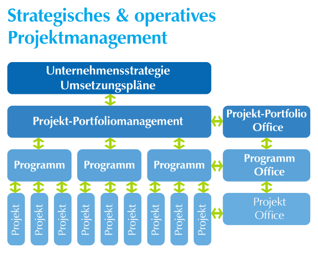 Strategiches & operatives Projektmanagement