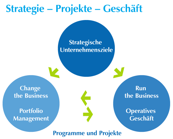 Strategie - Projekte - Geschaft